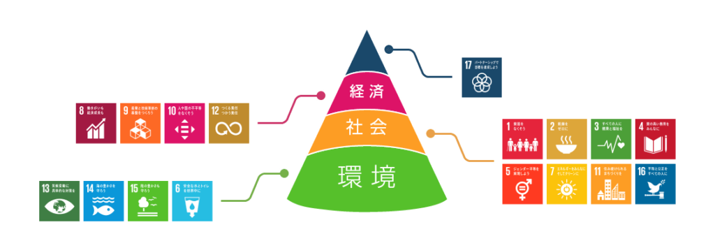 SDGsの大きな17の目標の相関図